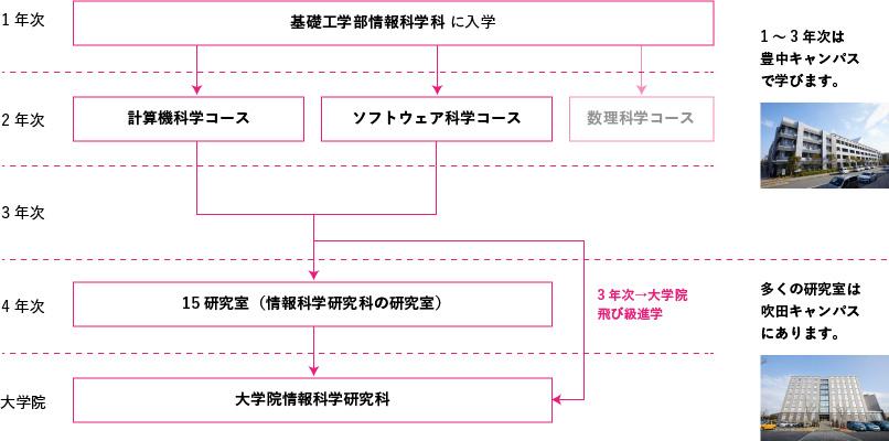 大阪大学 計算機科学コース・ソフトウェア科学コース